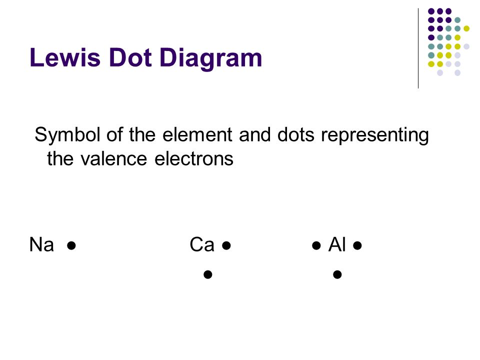Lewis Dot Diagram Symbol of the element and dots representing the valence electrons. Na ● Ca ● ● Al ●