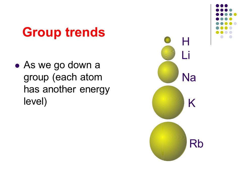 Group trends H As we go down a group (each atom has another energy level) Li Na K Rb