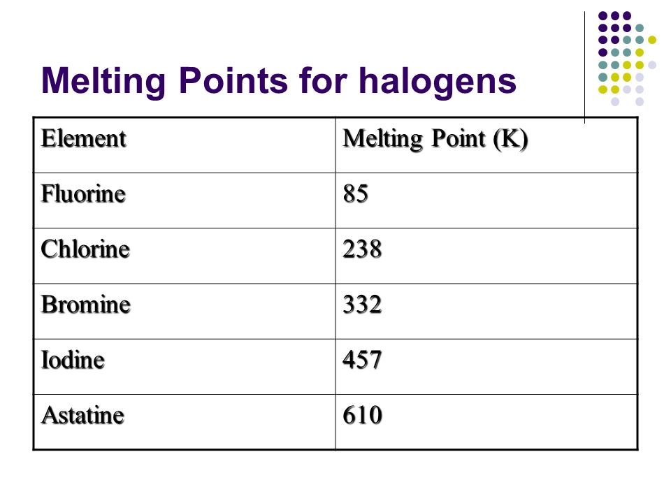 Melting Points for halogens