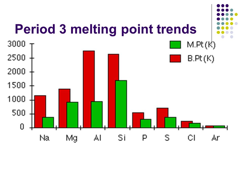 Period 3 melting point trends