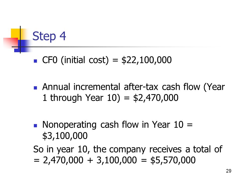 Step 4 CF0 (initial cost) = $22,100,000