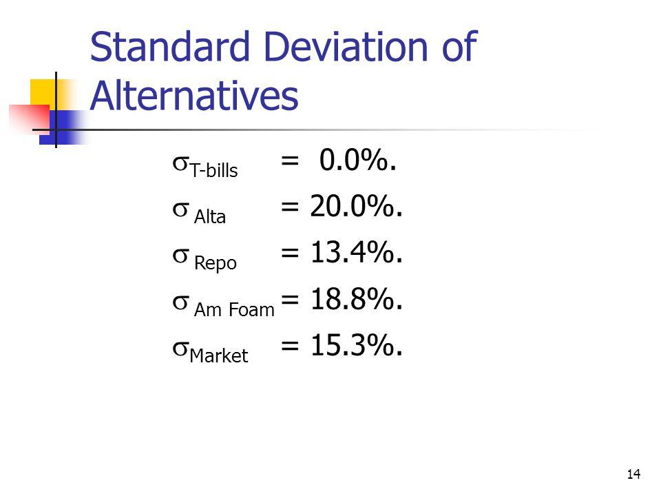 Standard Deviation of Alternatives