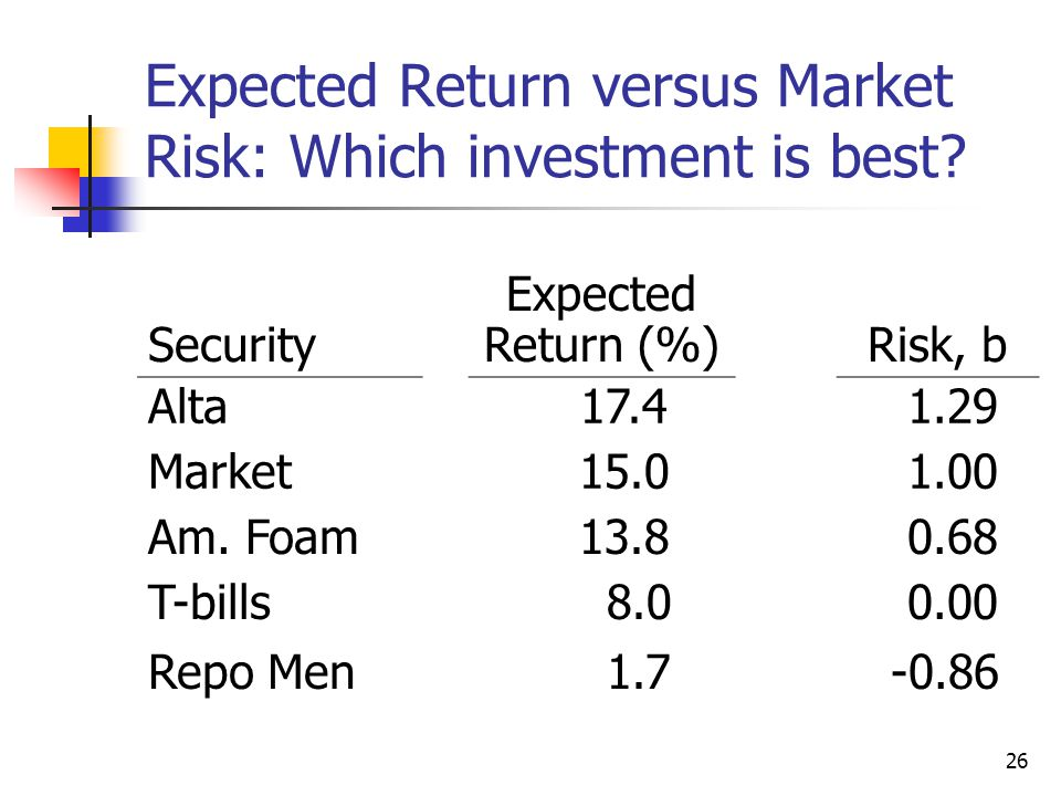 Expected Return versus Market Risk: Which investment is best