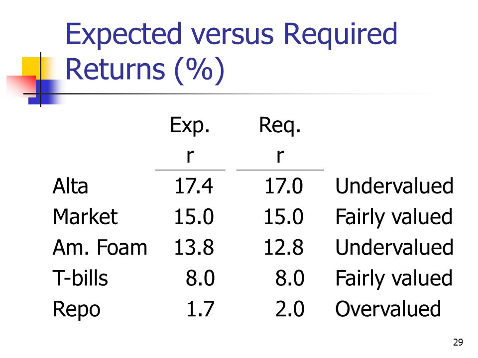 Expected versus Required Returns (%)