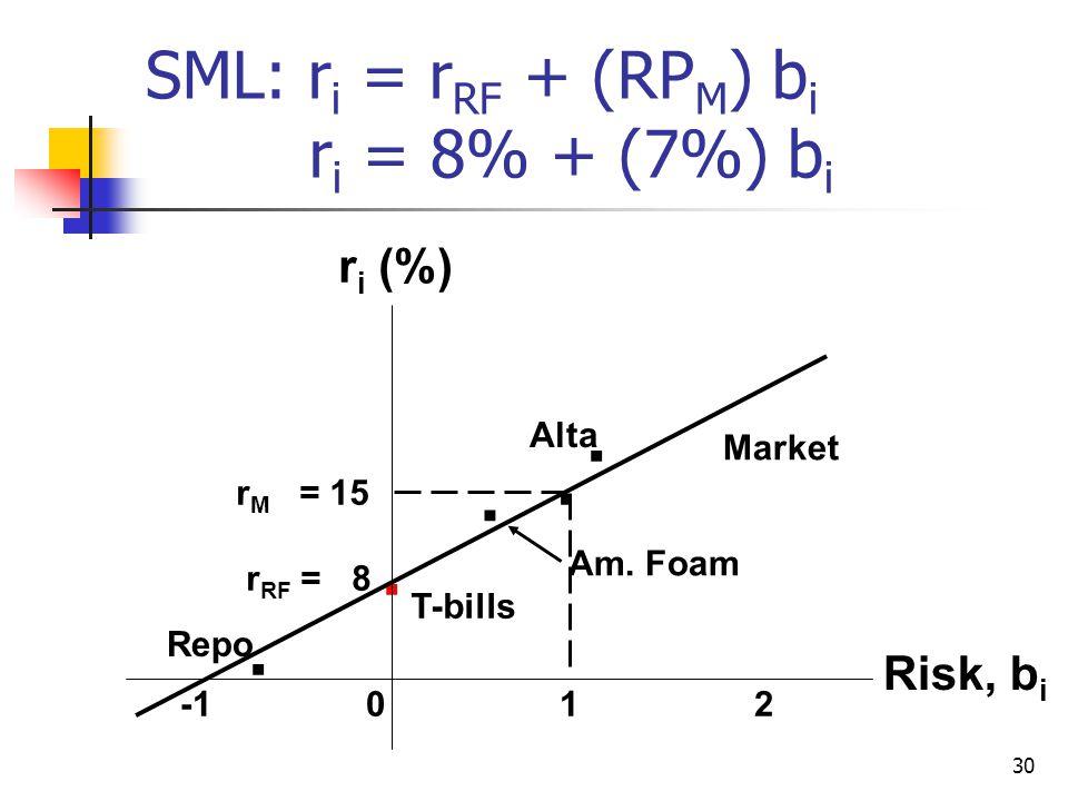 SML: ri = rRF + (RPM) bi ri = 8% + (7%) bi