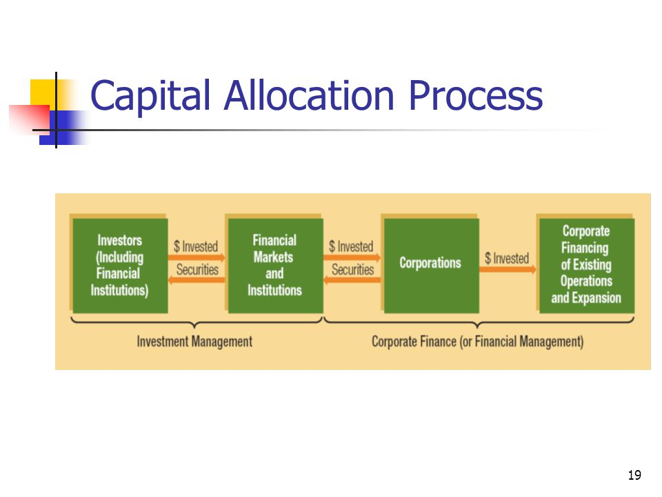 Capital Allocation Process
