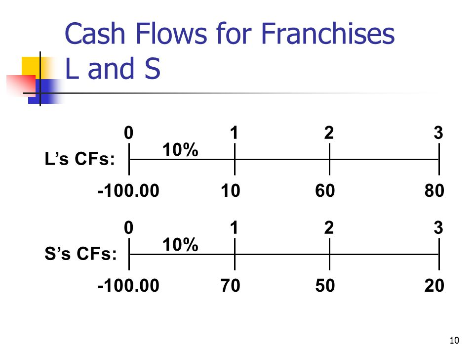 Cash Flows for Franchises L and S