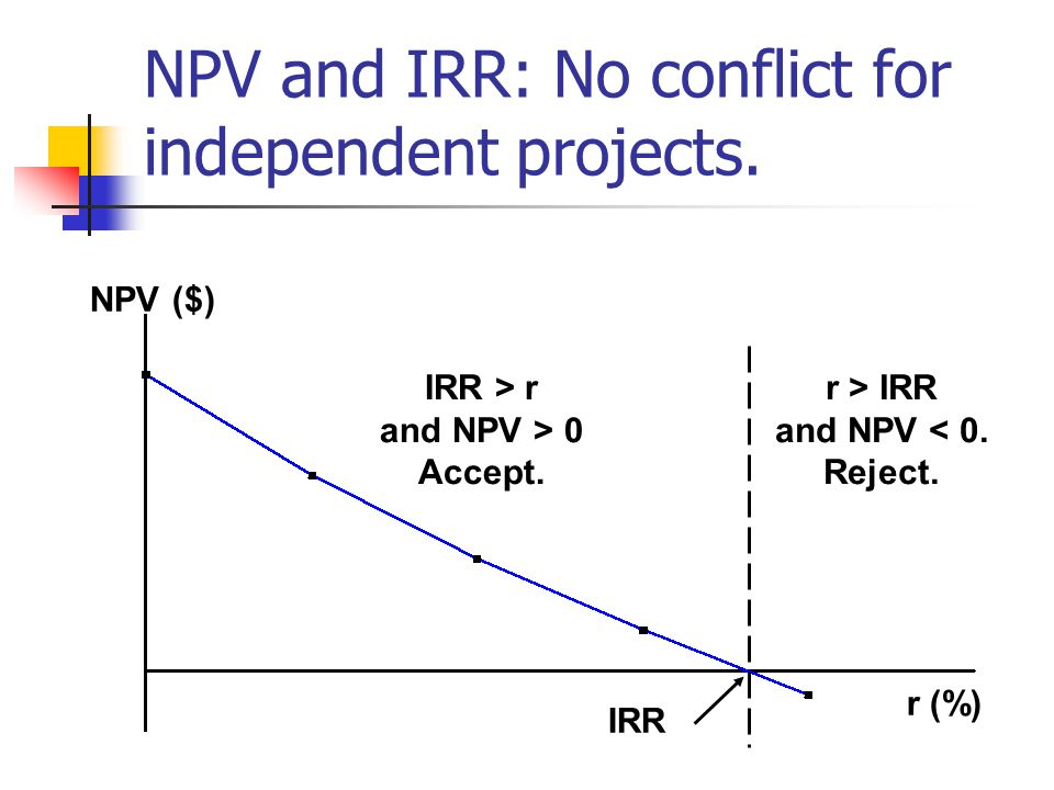 NPV and IRR: No conflict for independent projects.