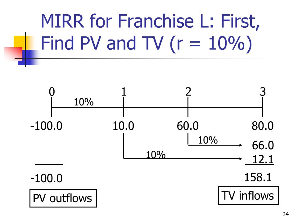 MIRR for Franchise L: First, Find PV and TV (r = 10%)