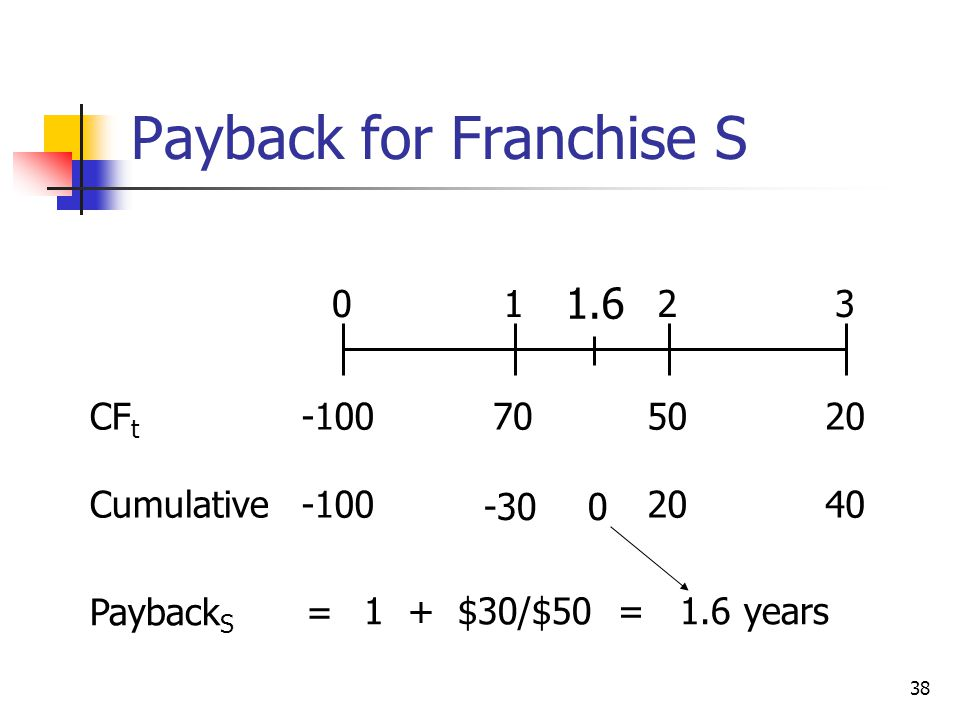 Payback for Franchise S