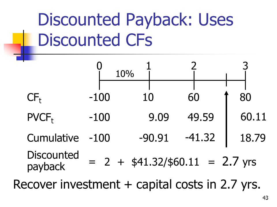 Discounted Payback: Uses Discounted CFs