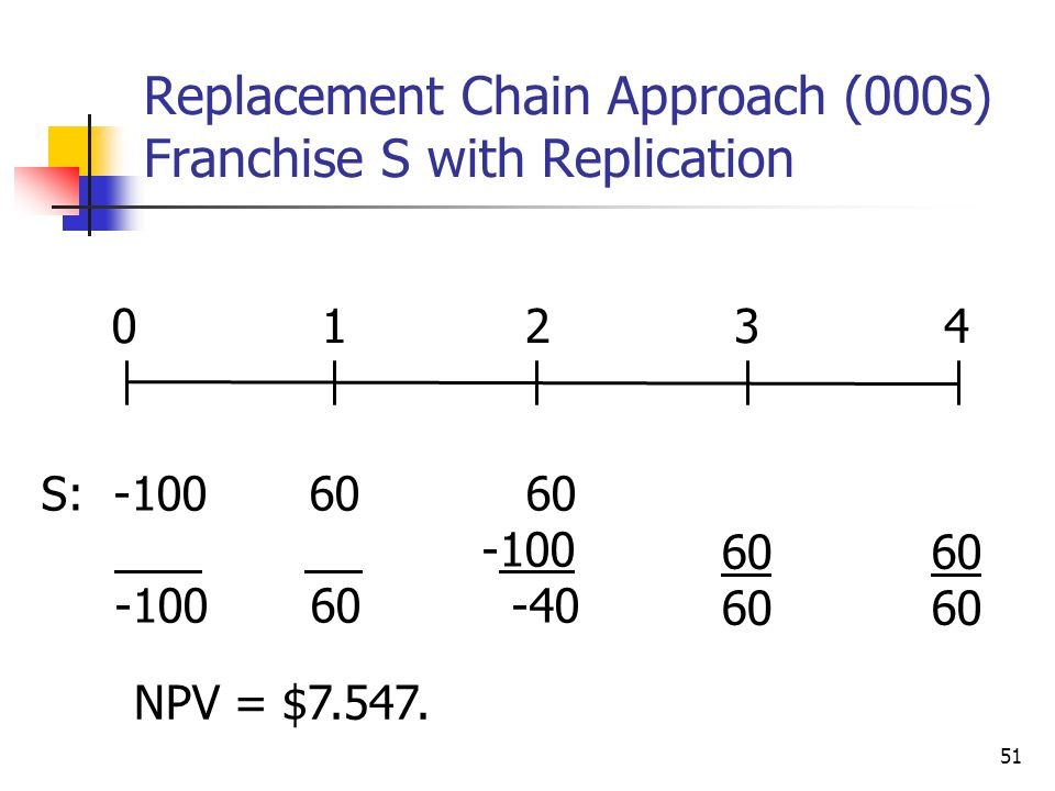 Replacement Chain Approach (000s) Franchise S with Replication