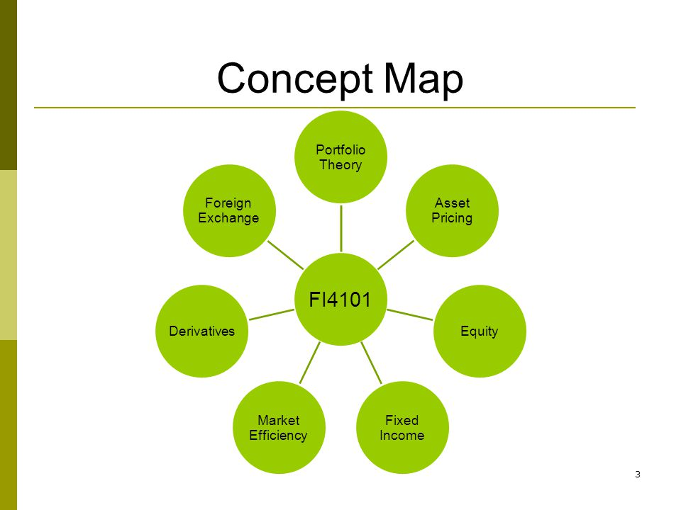 Concept Map FI4101 Theory Portfolio Pricing Asset Equity Fixed Income