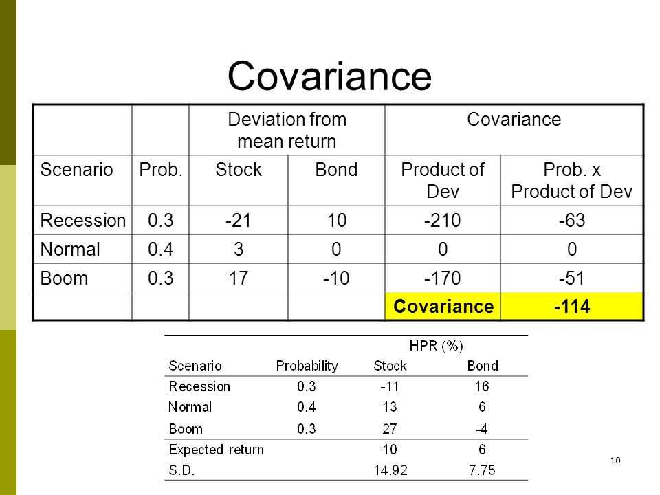 how to build a weighted covariance table