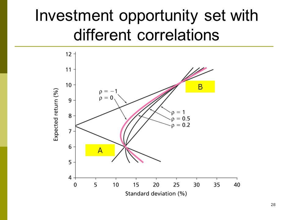Investment opportunity set with different correlations