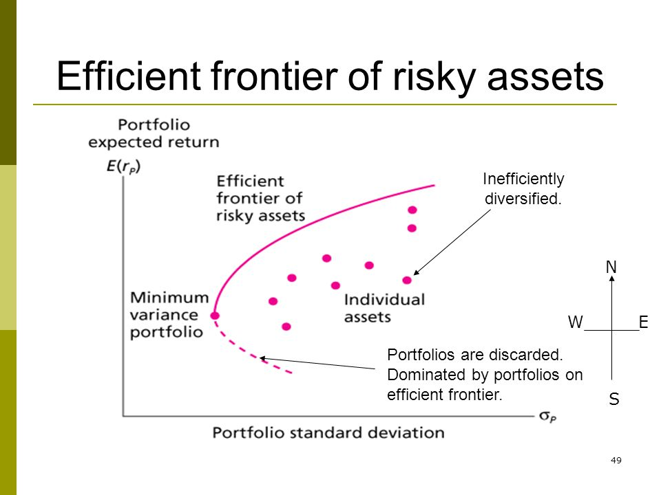 Efficient frontier of risky assets