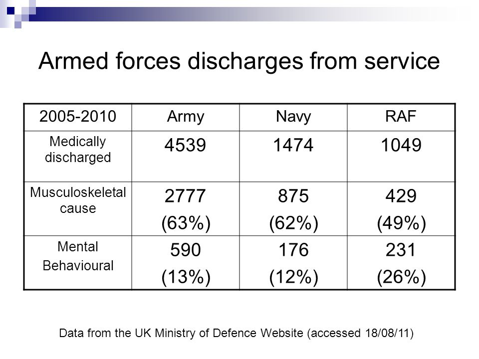 Armed forces discharges from service