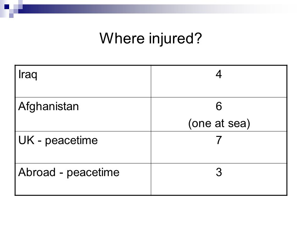 Where injured Iraq 4 Afghanistan 6 (one at sea) UK - peacetime 7