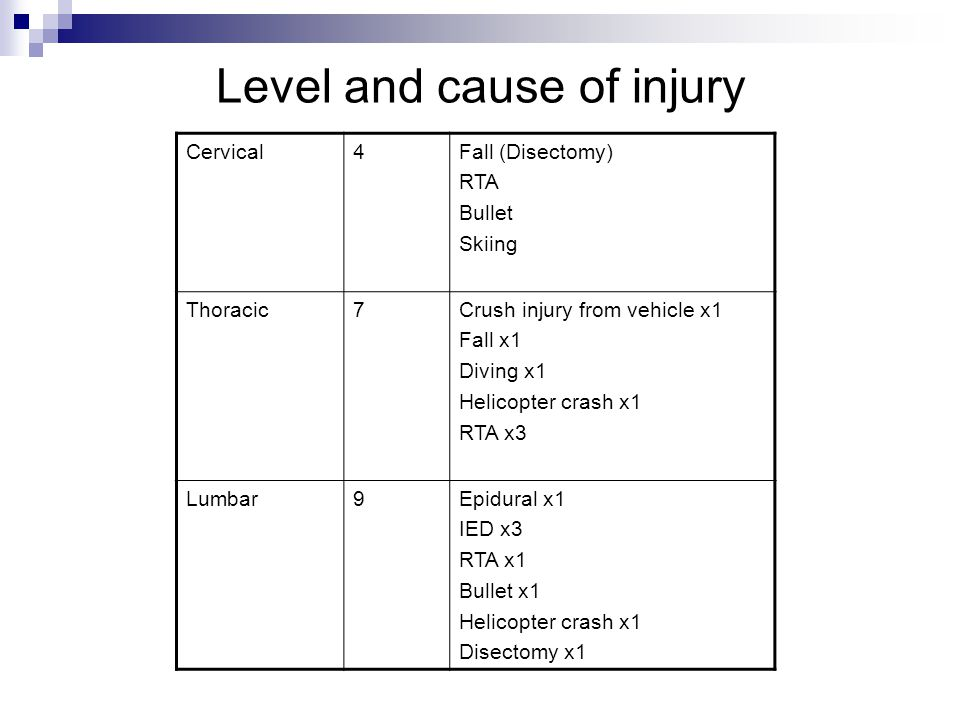 Level and cause of injury