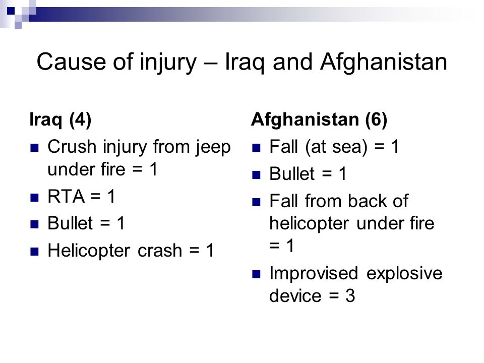 Cause of injury – Iraq and Afghanistan