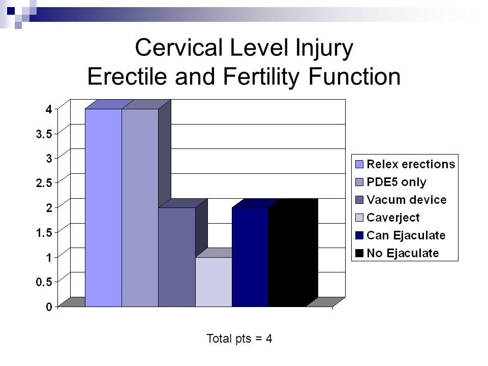Cervical Level Injury Erectile and Fertility Function