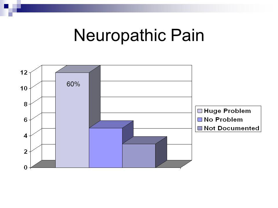 Neuropathic Pain 60%
