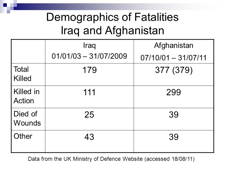 Demographics of Fatalities Iraq and Afghanistan