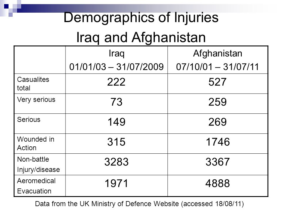 Demographics of Injuries Iraq and Afghanistan