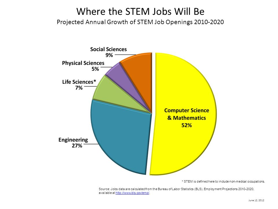 Where the STEM Jobs Will Be Projected Annual Growth of STEM Job Openings 2010-2020