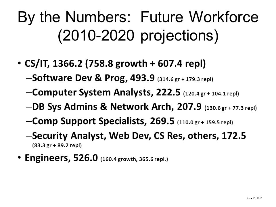 By the Numbers: Future Workforce (2010-2020 projections)