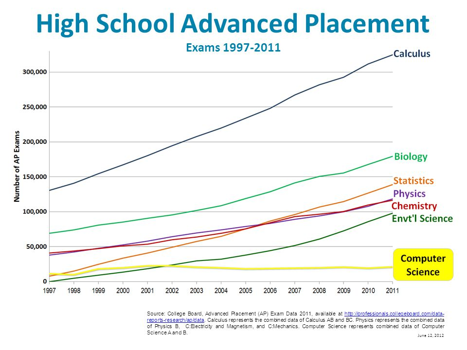 High School Advanced Placement Exams 1997-2011