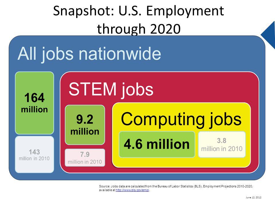 Snapshot: U.S. Employment through 2020