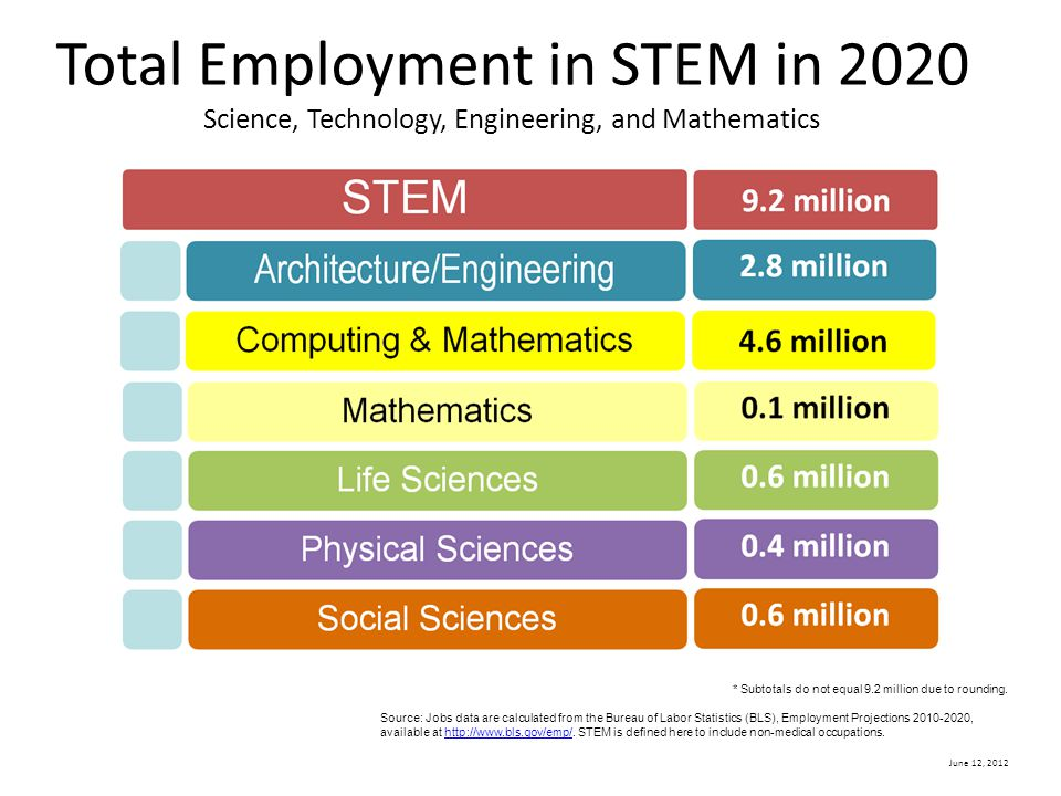 Total Employment in STEM in 2020 Science, Technology, Engineering, and Mathematics