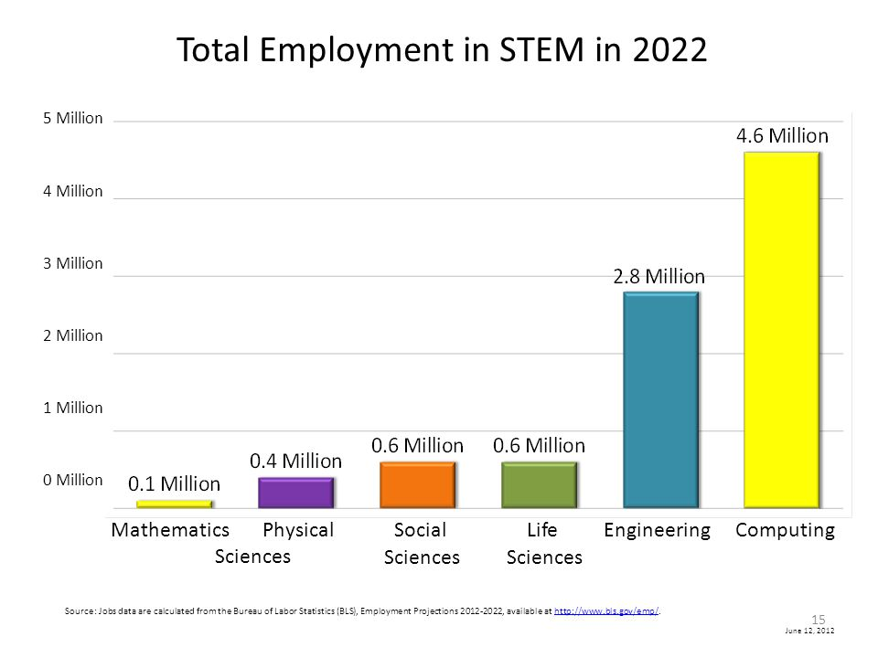 Total Employment in STEM in 2022