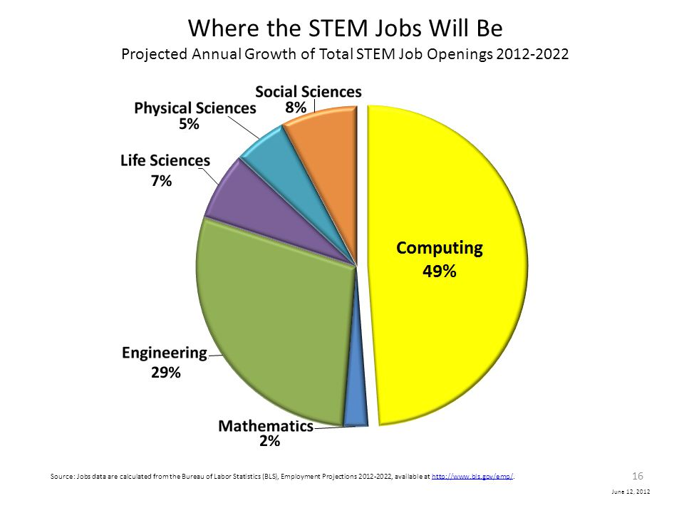 Where the STEM Jobs Will Be Projected Annual Growth of Total STEM Job Openings 2012-2022