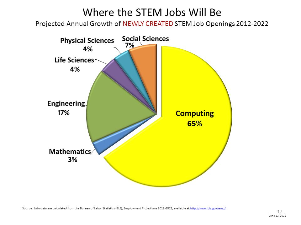 Where the STEM Jobs Will Be Projected Annual Growth of NEWLY CREATED STEM Job Openings 2012-2022