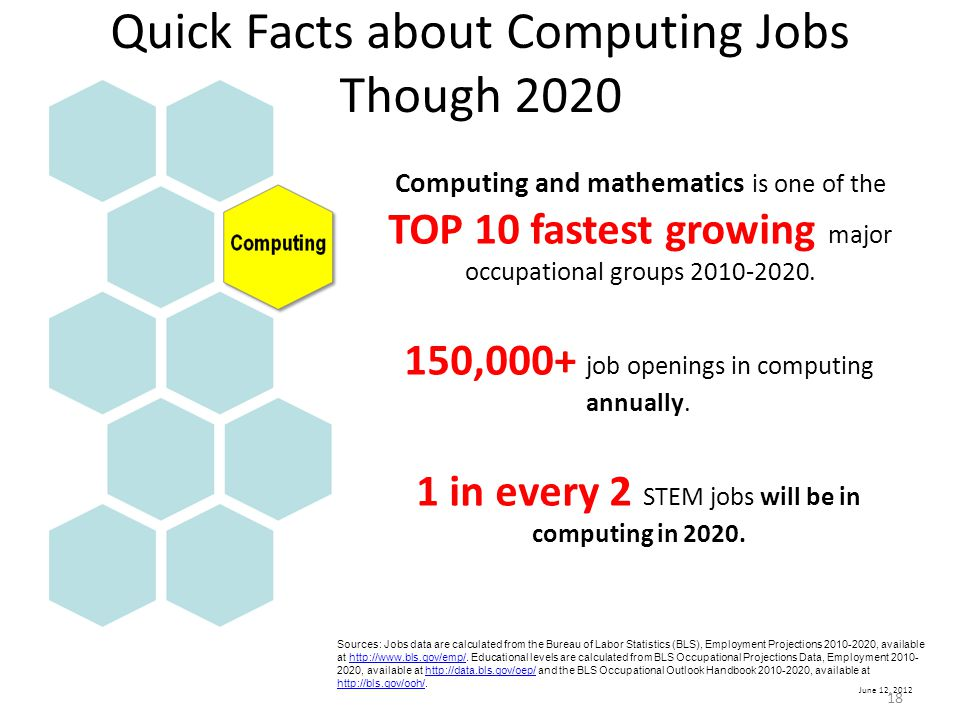 Quick Facts about Computing Jobs Though 2020