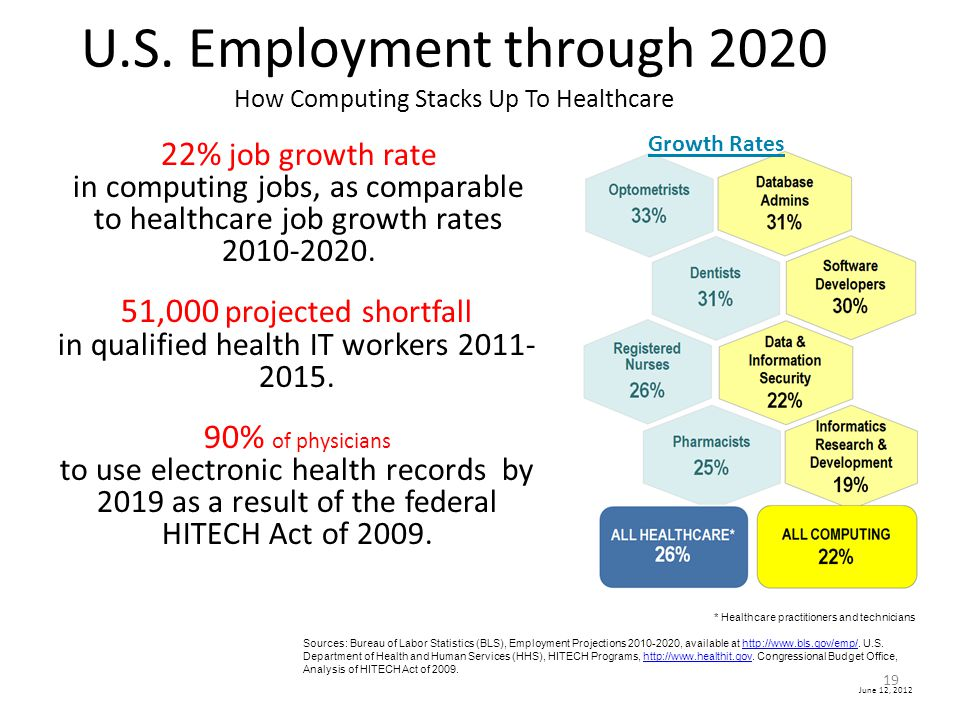 U.S. Employment through 2020 How Computing Stacks Up To Healthcare