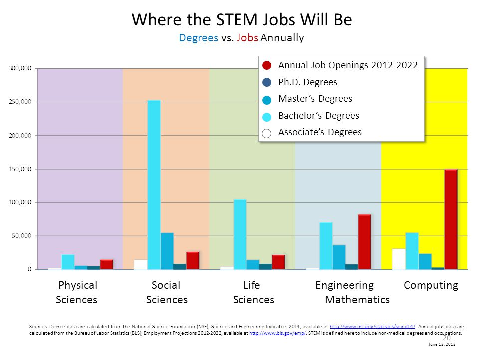 Where the STEM Jobs Will Be Degrees vs. Jobs Annually