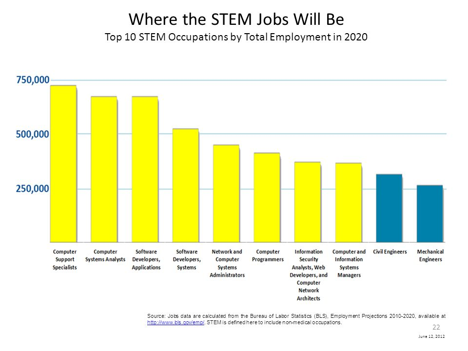 Largest STEM Occupations in 2020