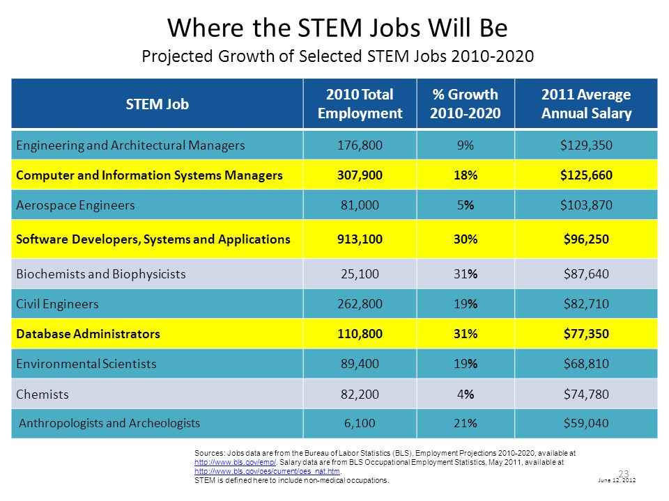 Where the STEM Jobs Will Be Projected Growth of Selected STEM Jobs 2010-2020
