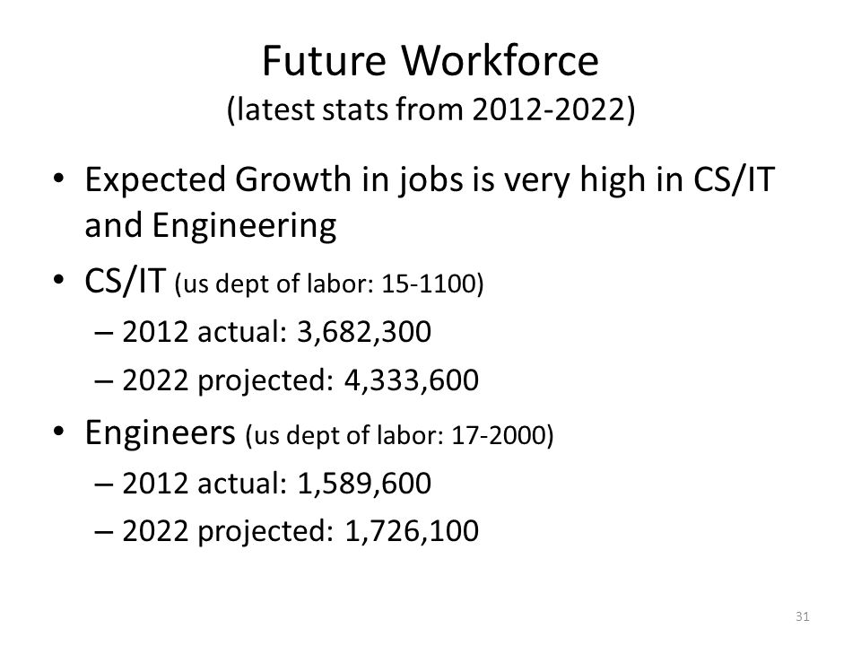 Future Workforce (latest stats from 2012-2022)