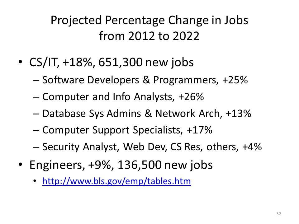 Projected Percentage Change in Jobs from 2012 to 2022