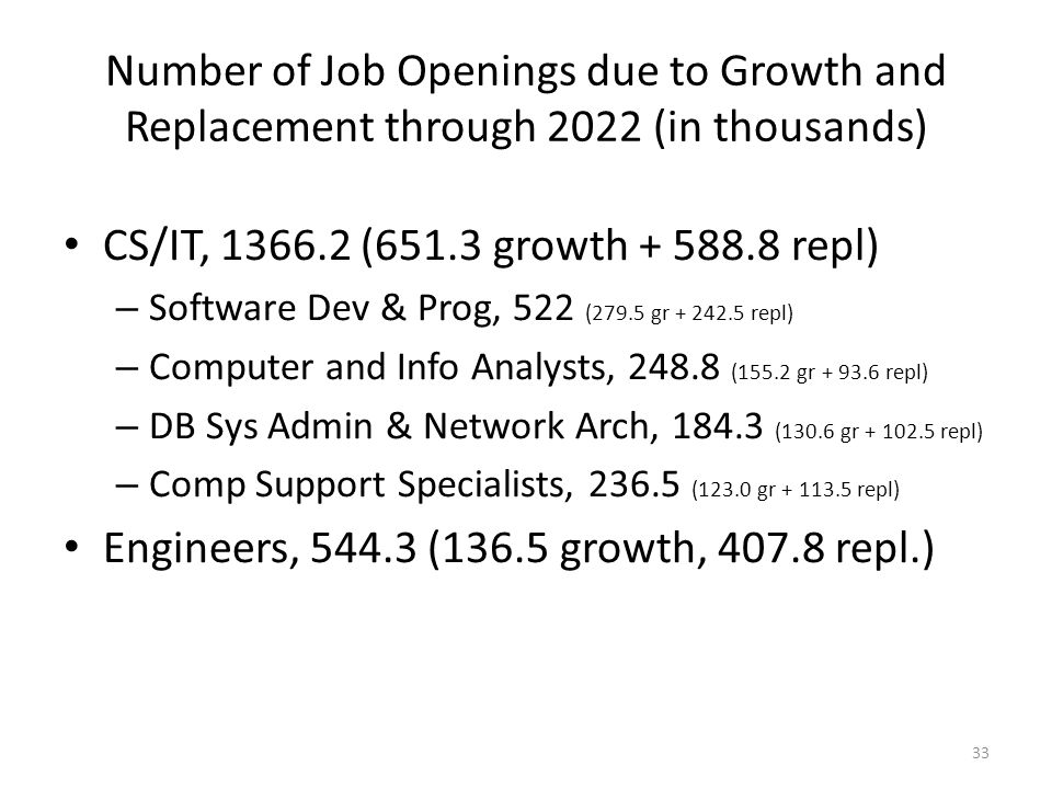 Engineers, 544.3 (136.5 growth, 407.8 repl.)