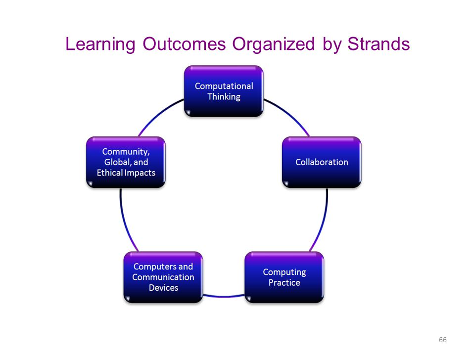 Learning Outcomes Organized by Strands
