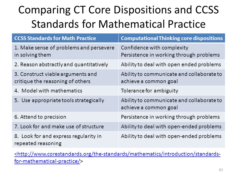 Comparing CT Core Dispositions and CCSS Standards for Mathematical Practice