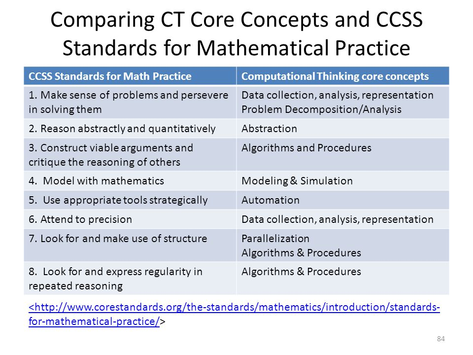 Comparing CT Core Concepts and CCSS Standards for Mathematical Practice