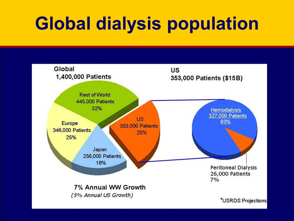 Global dialysis population