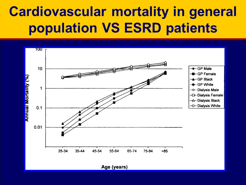 Cardiovascular mortality in general population VS ESRD patients