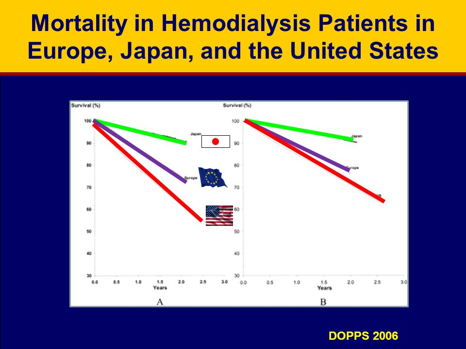 Mortality in Hemodialysis Patients in Europe, Japan, and the United States